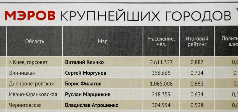 Борис Филатов вошел в тройку самых влиятельных мэров Украины