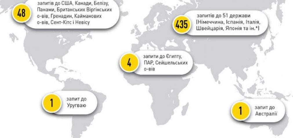 Следы украинских коррупционеров обнаружены в 65 странах мира, – НАБУ