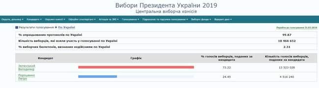 ЦИК подсчитал 99.87% протоколов: Зеленский - 73.22%, Порошенко - 24.45% 01
