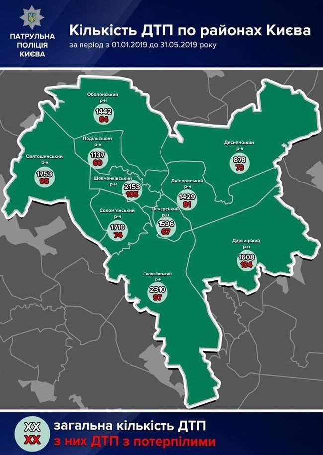 С начала года в Киеве произошло более 16 тысяч ДТП. Больше всего - в Голосеевском районе, - патрульная полиция 01