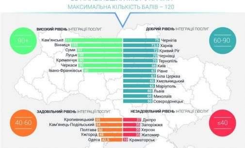 За результатами громадських досліджень ЦНАП Кам'янського – кращий в Україні