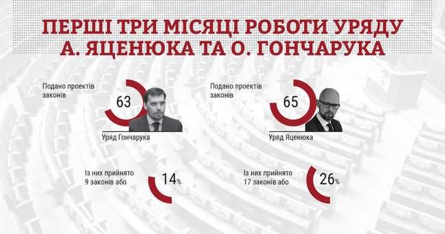 Кабмин Гончарука вдвое менее эффективен, чем правительство Яценюка, - исследование КИУ 01