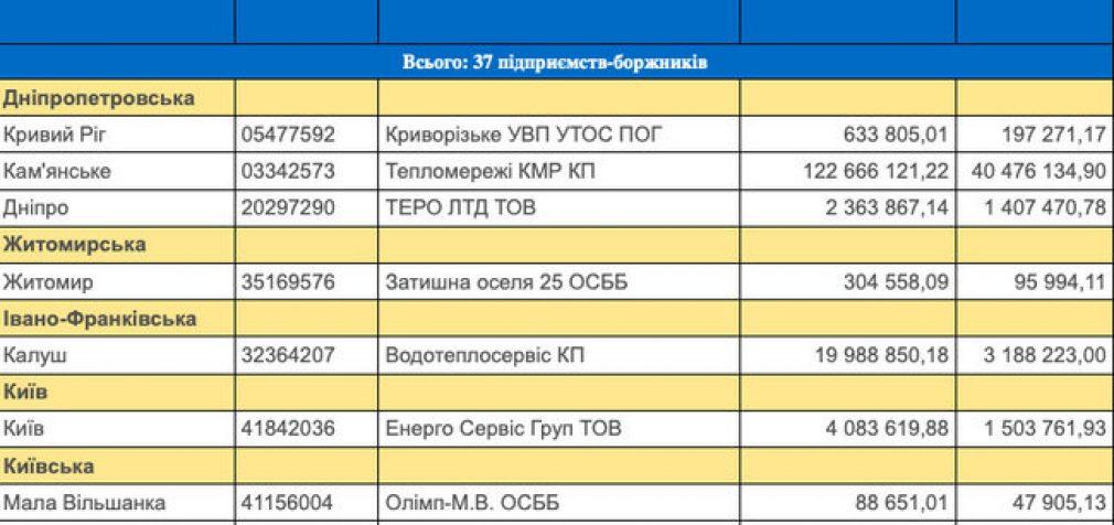 """Жители 30 городов из всех регионов Украины могут с 1 февраля остаться без тепла, – """"Нафтогаз"""". СПИСОК"""